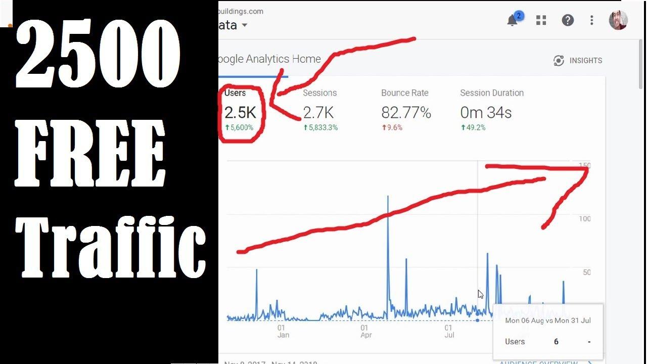Wordpress WP Automatic Plugin Review  + Tutorial 2500 Visitors Free Organic Traffic