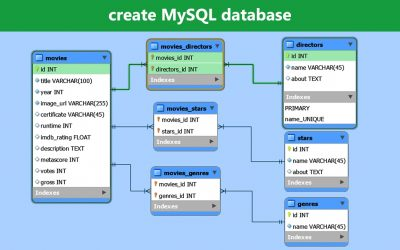 Do It Yourself – Tutorials – Create MySQL Database – MySQL Workbench Tutorial
