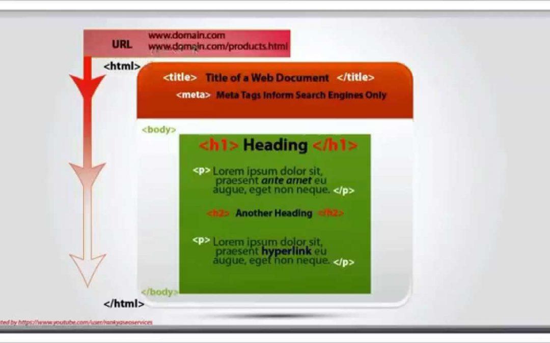 02 Anatomy of a Web Document (Search Engine Optimization)