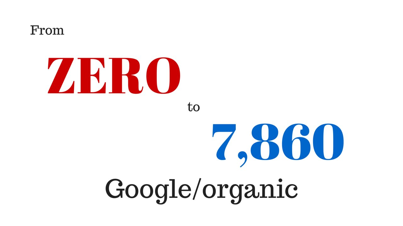 0 to 7,860 Google Organic How I create content search engines love with YouTube and WordPress