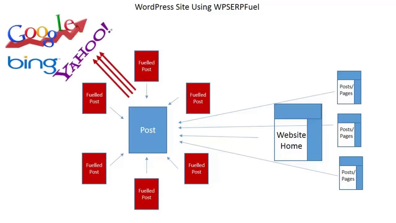 WP Serp Fuel Review Demo - Search Engine Optimization Plugin For WordPress