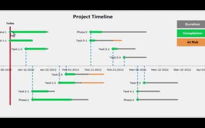 Do It Yourself – Tutorials – Excel Project Timeline – Step by step instructions to make your own Project Timeline in Excel 2010